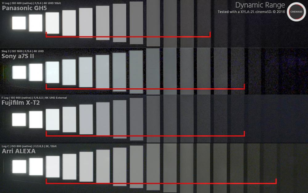 dynamic-range-panasonic-gh5.jpg