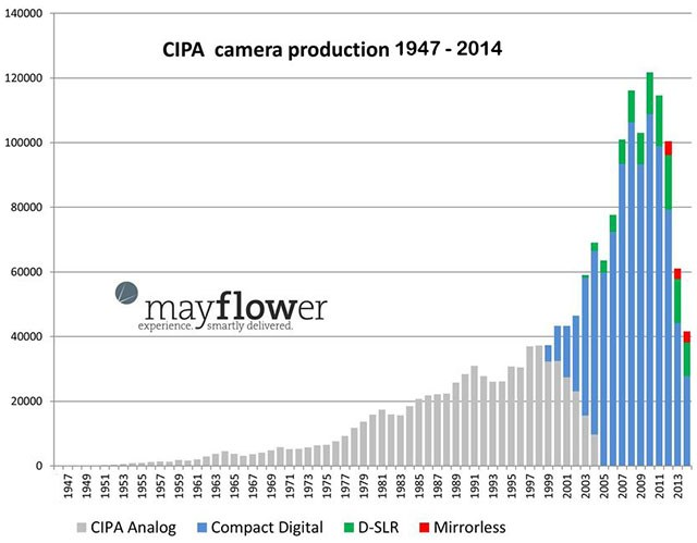 Camera-sales-down-image.jpg