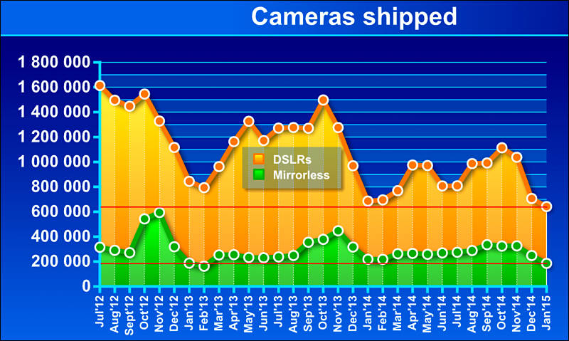 DSLR-vs-Mirrorless-Sales.jpg