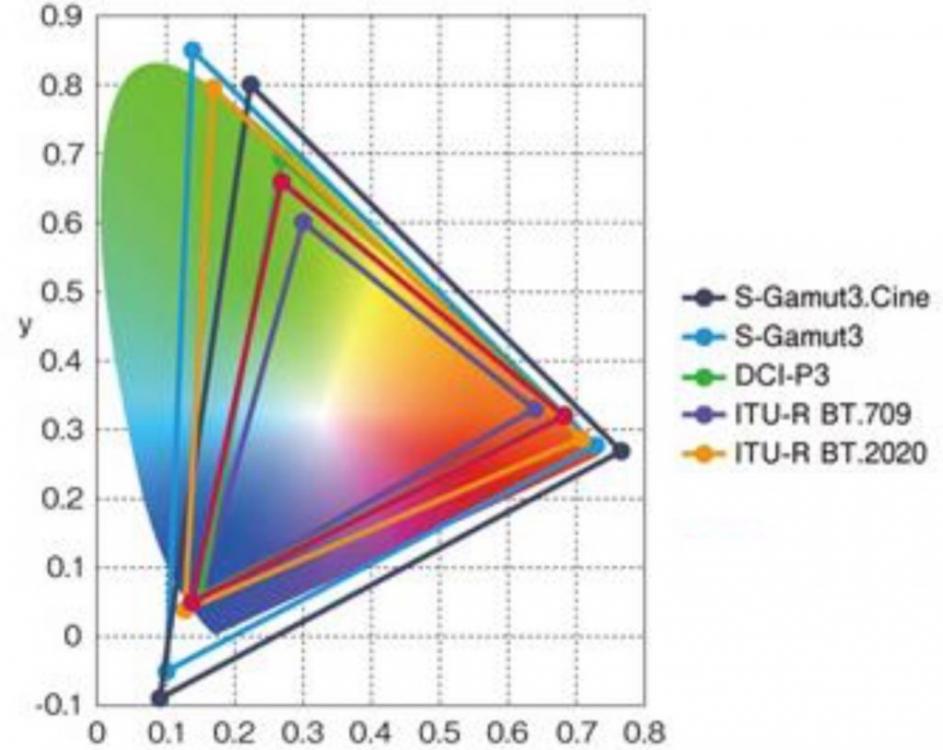 Sony-Colorspaces-1024x815.thumb.jpg.d477eabf25b9872acb6f5d525f99fecd.jpg