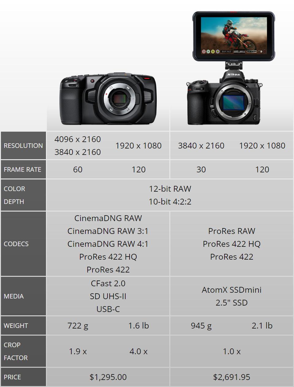Nikon Z6 Ninja V Vs Blackmagic Pocket 4k Cameras Eoshd Forum