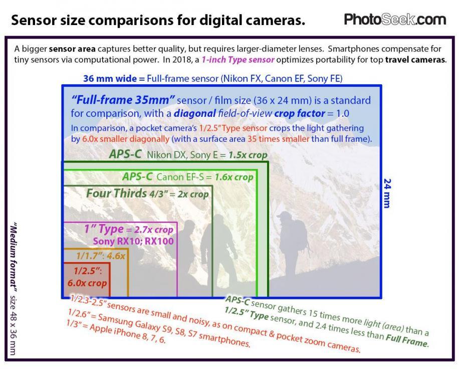 Camera-sensor-sizes-2018-PhotoSeek.jpg