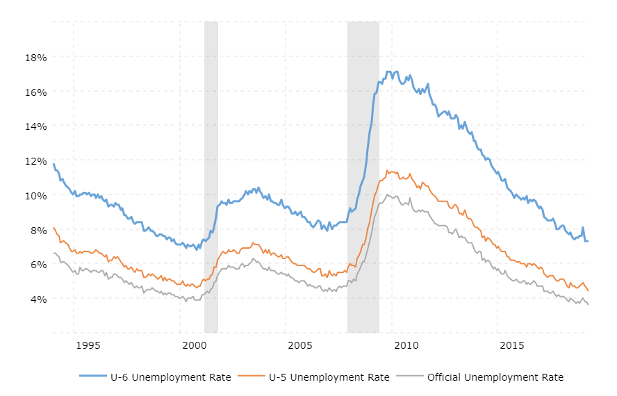 u6-unemployment-rate-2019-05-26-macrotrends.png.fbe91de3ec12b1af7b6a78e4d0cd02ff.png