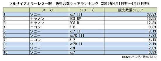 Japanese-full-frame-mirrorless-market-share-2.jpg.8e68f1f74b7439bbc0a8992ed260d0bd.jpg