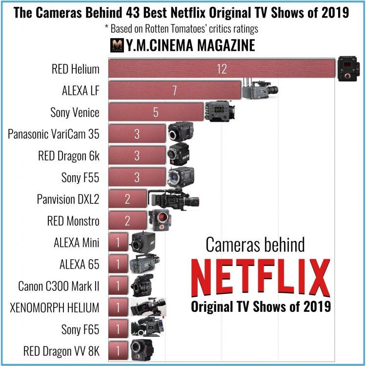 The-Cameras-Behind-43-Best-Netflix-Original-TV-Shows-of-2019-.001-2.jpeg