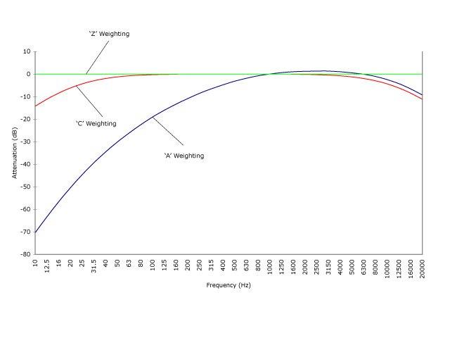 Frequency-Weighting-Curves.jpg.2d7188100098132fc5e2353958109a59.jpg