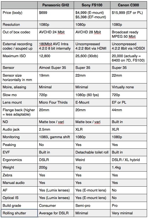 GH2 vs FS100 vs C300