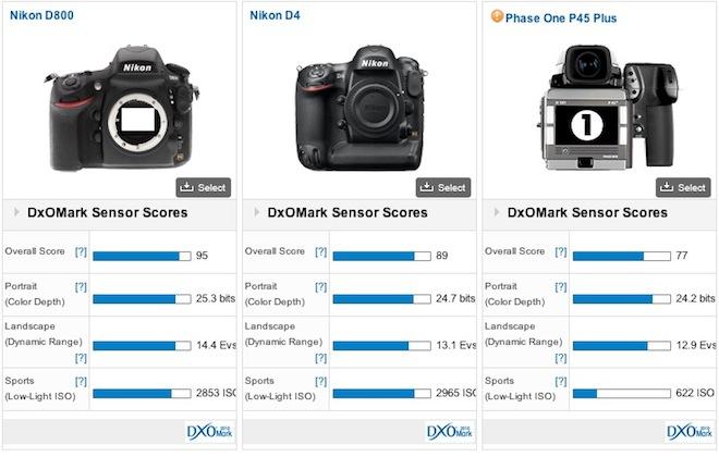 Nikon D800 DXOMark score