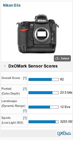 Nikon D3S DXOMark score