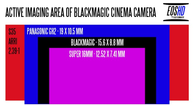 Blackmagic Design Cinema Camera - Sensor Size