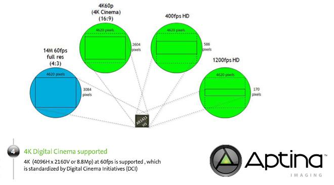 Aptina sensor readout modes