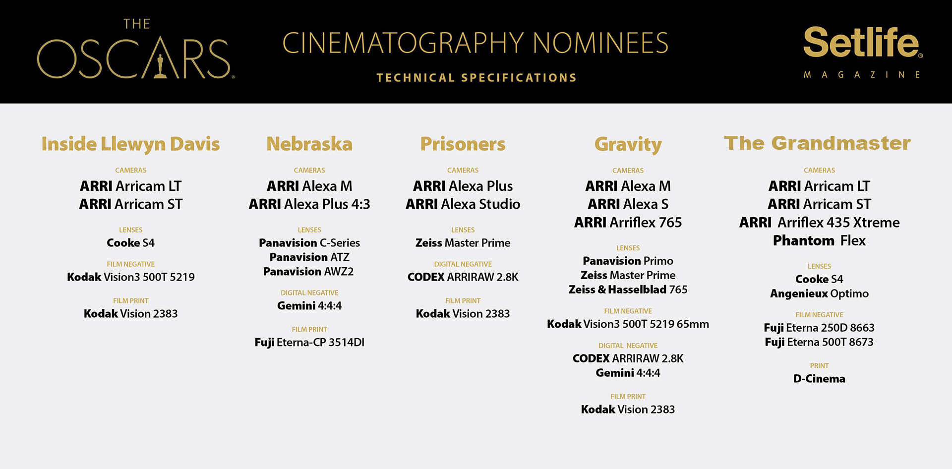 RED cameras absent from all Oscar cinematography and best ...