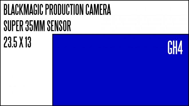 супер-35mm-сенсор размера-против-GH4