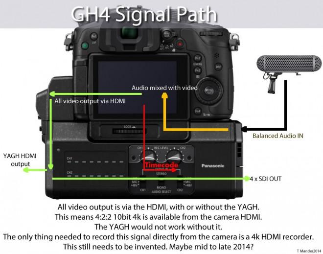 GH4 4K HDMI
