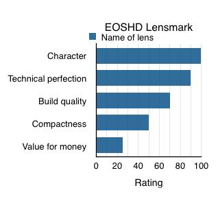 EOSHD lensmark ratings