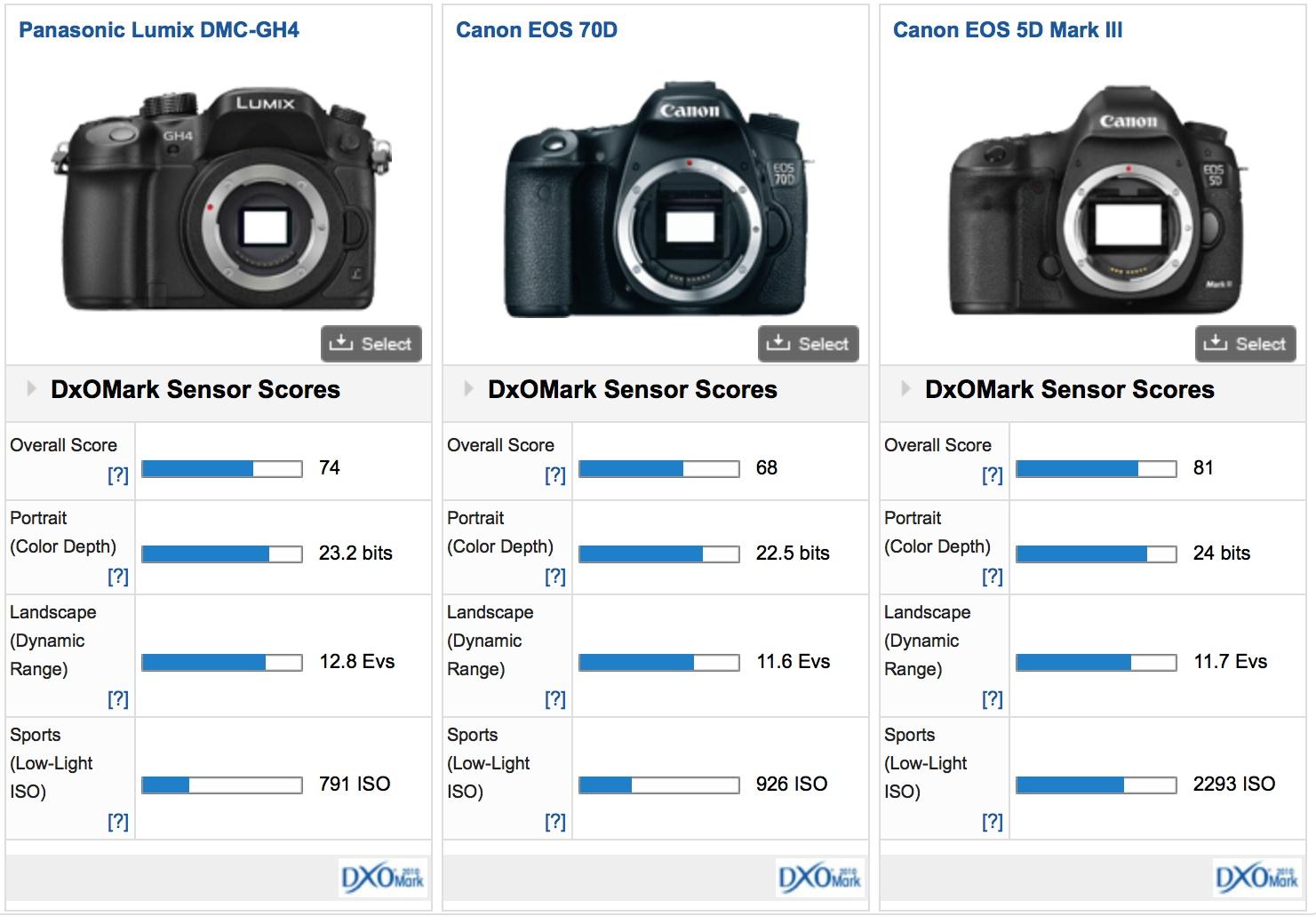 Выбрать цифровой фотоаппарат тест фотоаппаратов