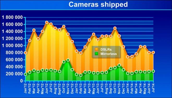 DSLR shipments 2014