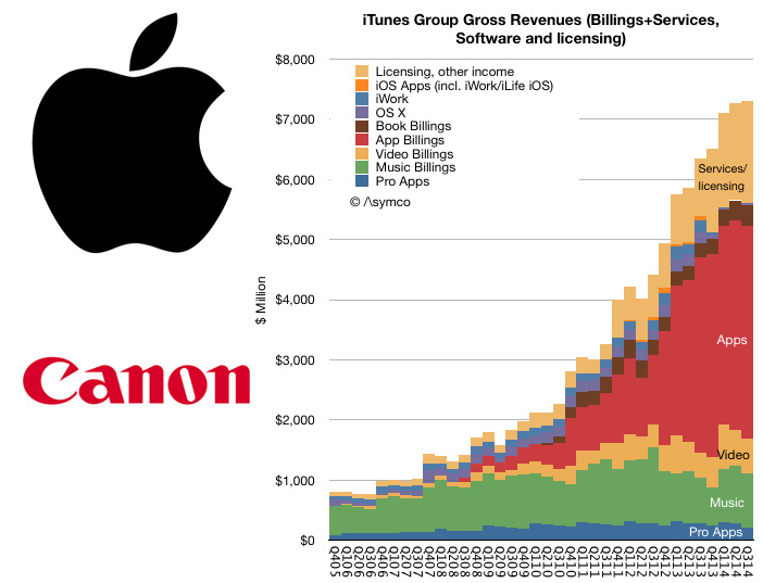 Apple and app revenue