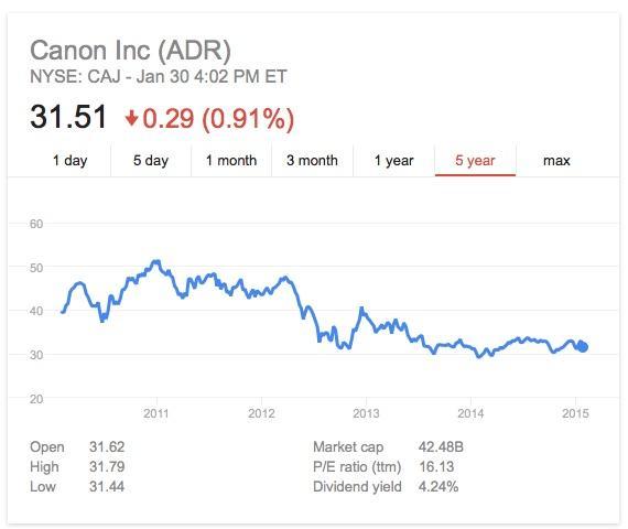 Canon stock