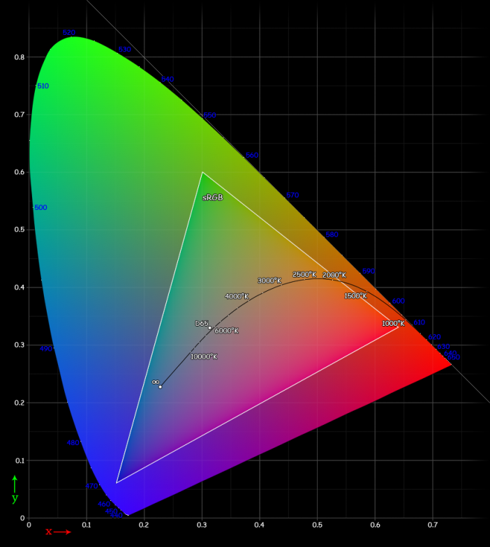 colour-gamut