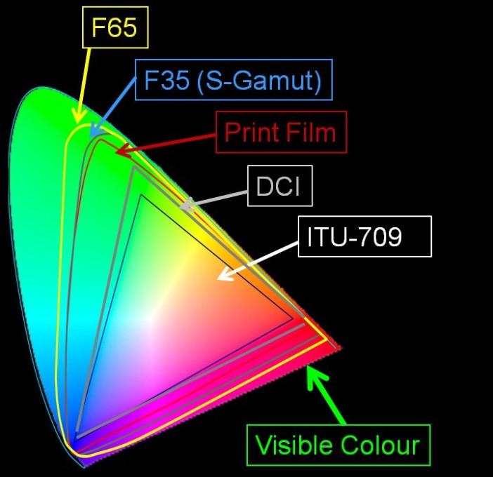 fs65 color gamut
