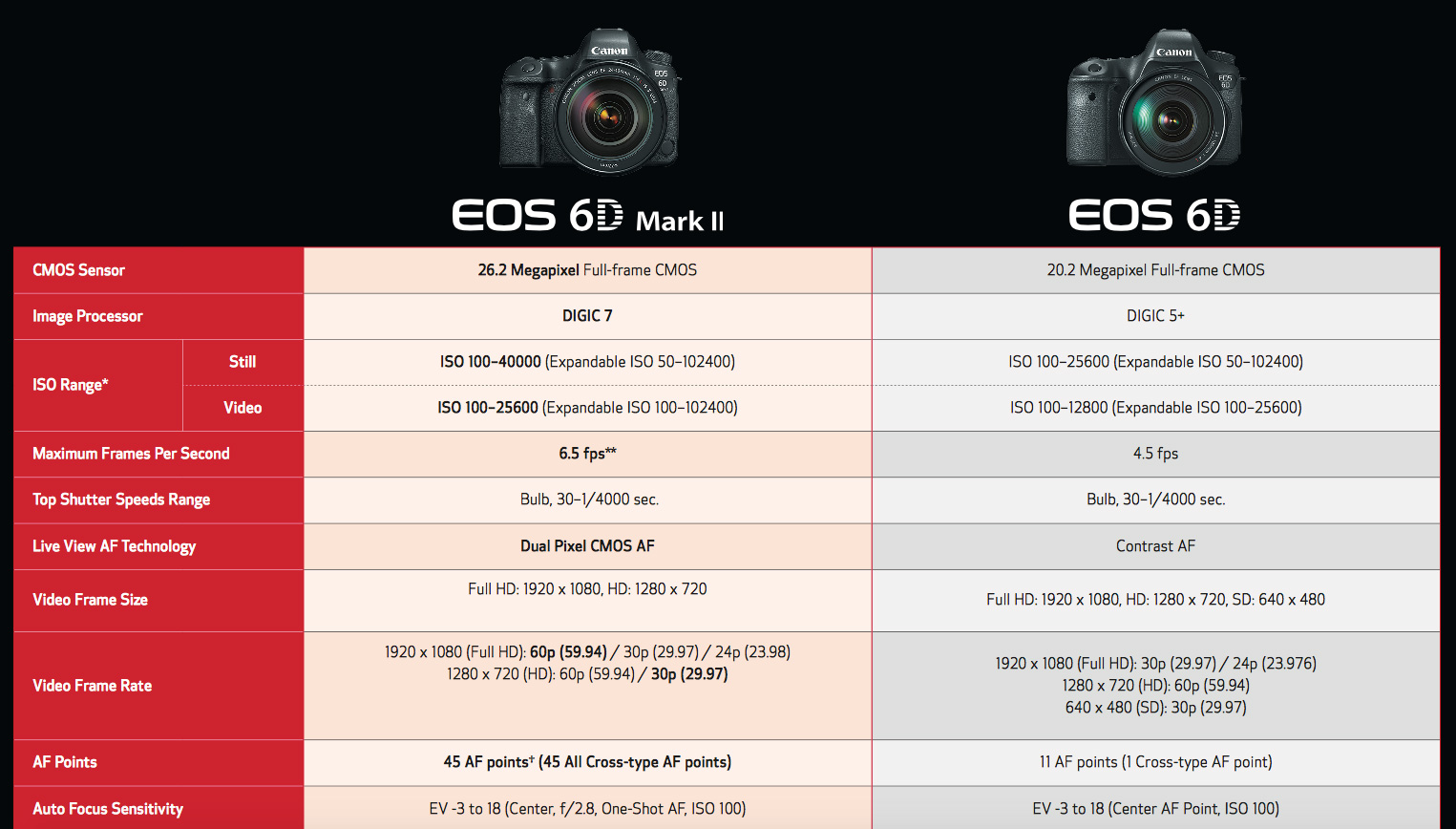 Canon 6D Mark II codec WORSE than the old 6D, with lower bitrate, no