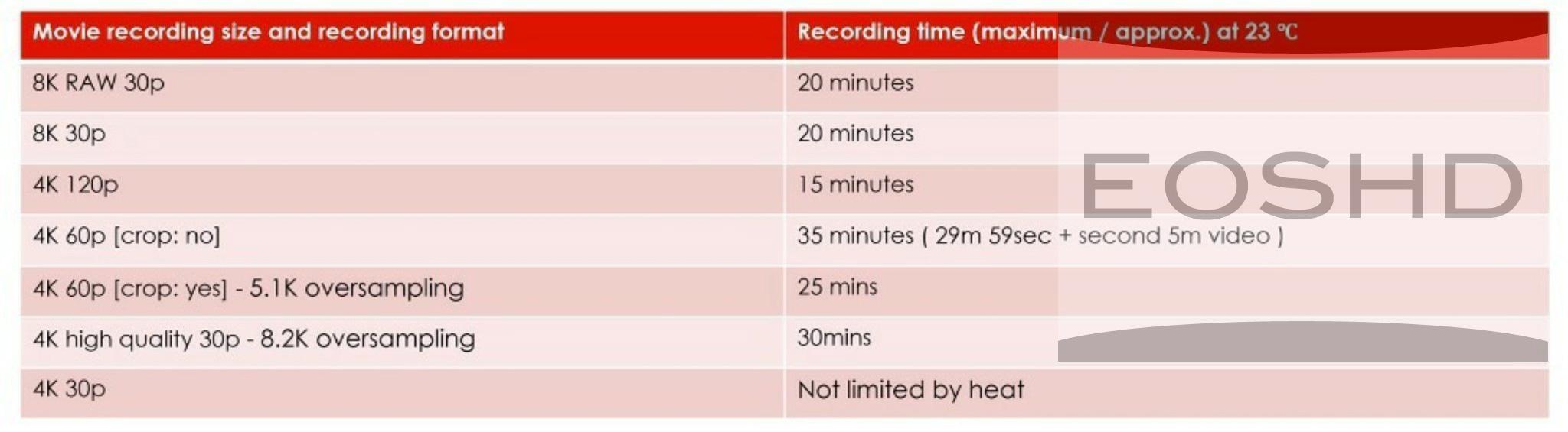 EOS-R5-record-time-limits.jpg