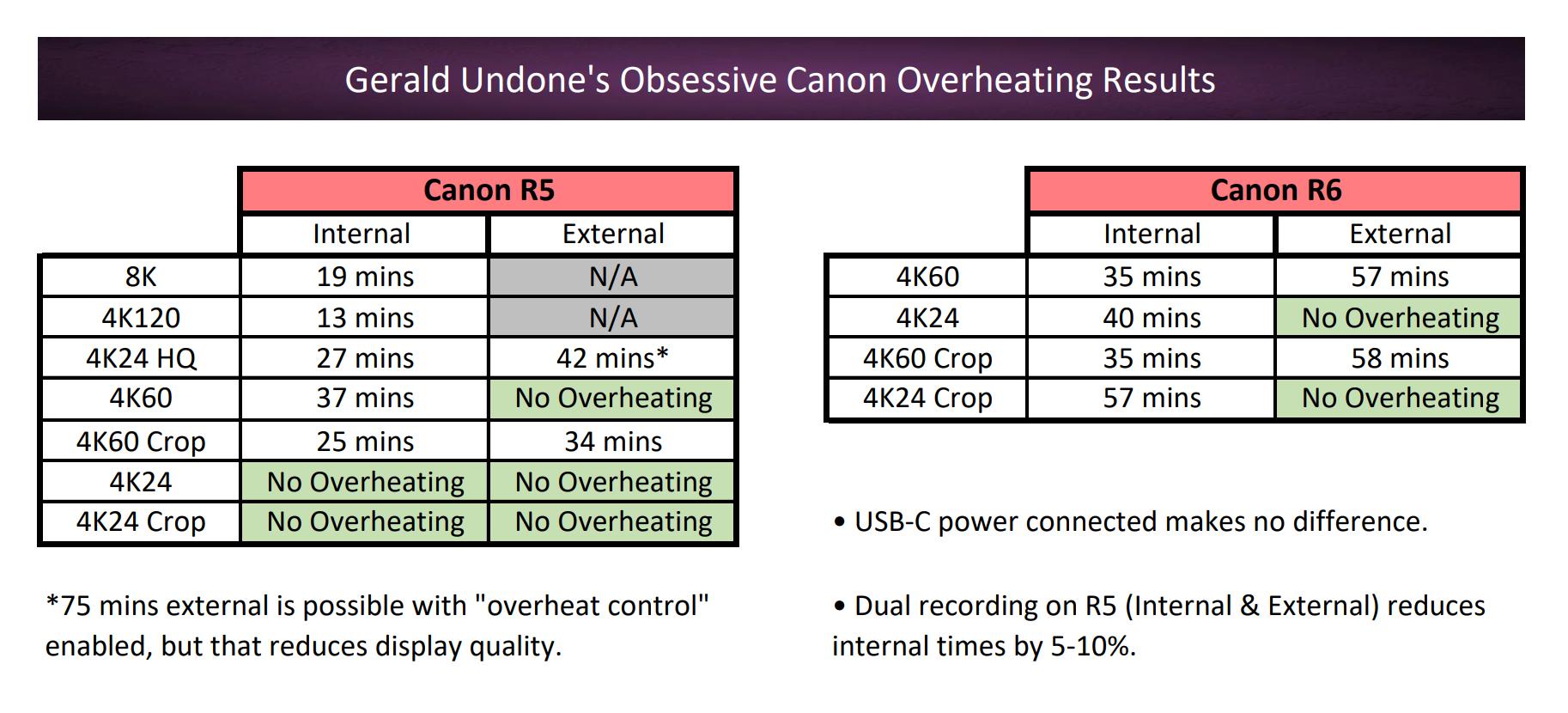 Gerald Undone // EOS R5 & R6 overheating test data